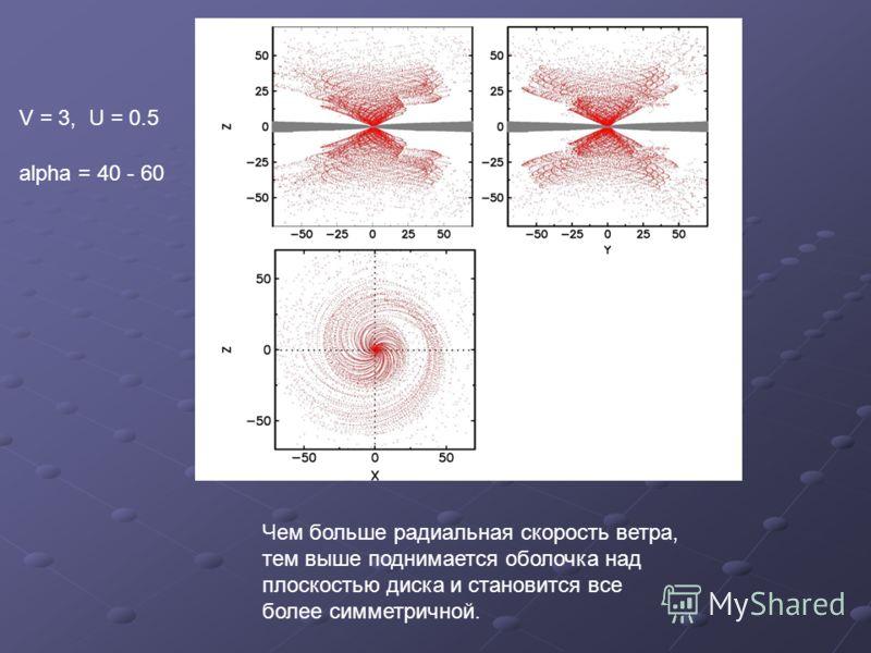 V = 3, U = 0.5 alpha = 40 - 60. Чем больше радиальная скорость ветра, тем выше поднимается оболочка над плоскостью диска и становится все более симметричной.