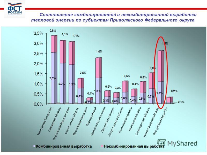 Соотношение комбинированной и некомбинированной выработки тепловой энергии по субъектам Приволжского Федерального округа