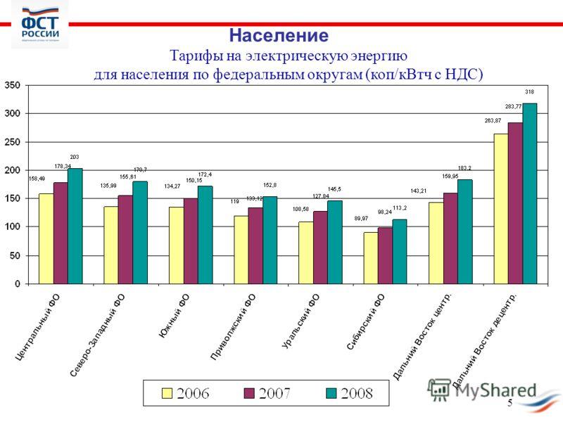 Тарифы на электрическую энергию для населения по федеральным округам (коп/кВтч с НДС) Население 5