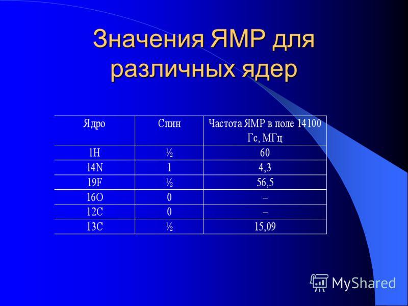 Значения ЯМР для различных ядер