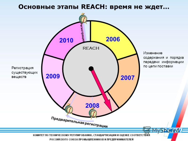 15 Предварительная регистрация 2006 2007 2008 2009 2010 Регистрация REACH Изменение содержания и порядка передачи информации по цепи поставки Регистрация существующих веществ Основные этапы REACH: время не ждет…