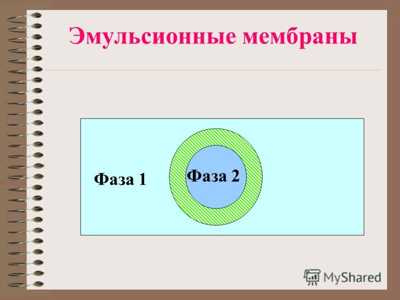 Эмульсионные мембраны Фаза 1 Фаза 2 Фаза 1 Фаза 2