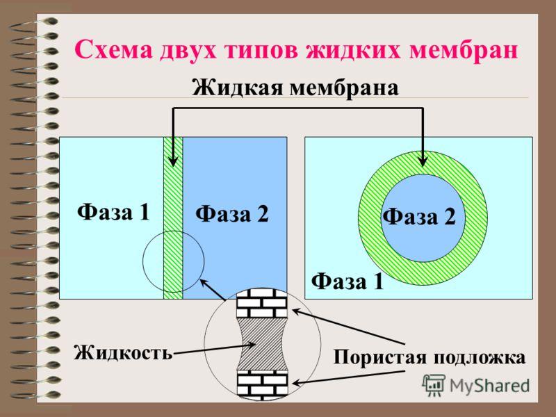 Схема двух типов жидких мембран Фаза 2 Фаза 1 Фаза 2 Жидкая мембрана Пористая подложка Жидкость