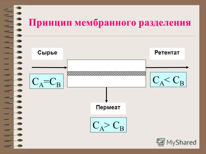 Принцип мембранного разделения СырьеРетентат Пермеат C A =C B C A > C B C A < C B