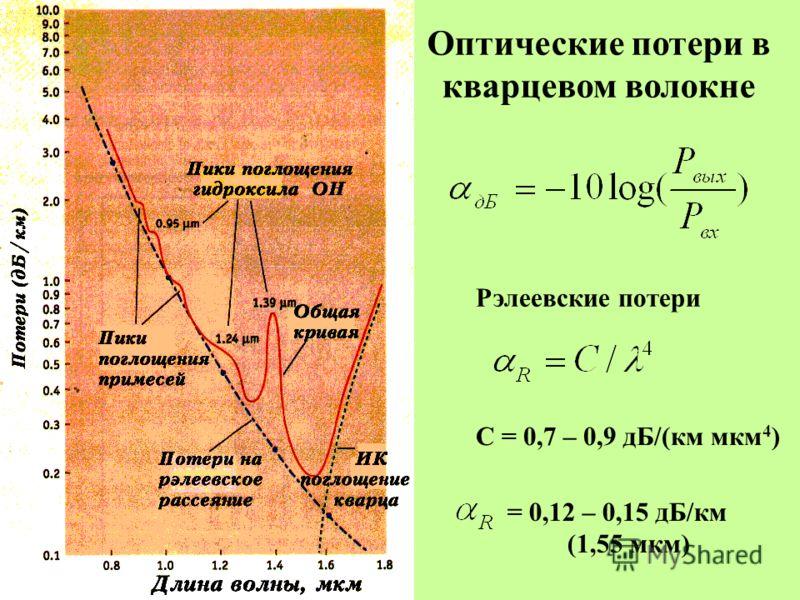 Оптические потери в кварцевом волокне Рэлеевские потери С = 0,7 – 0,9 дБ/(км мкм 4 ) = 0,12 – 0,15 дБ/км (1,55 мкм)