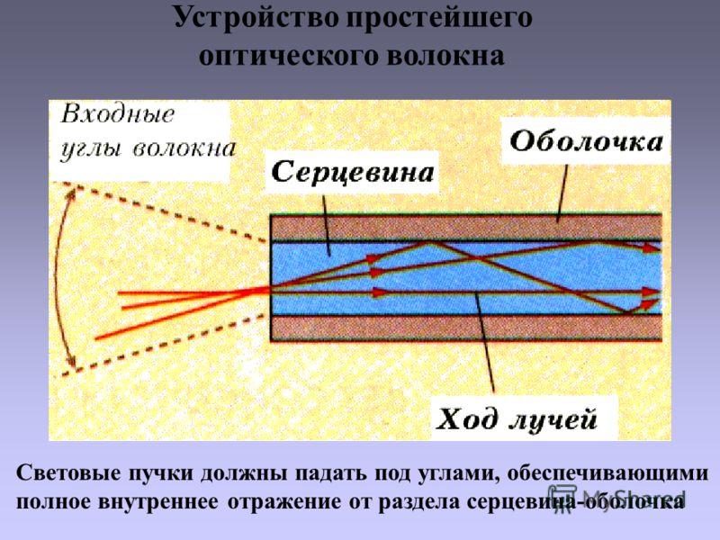 Устройство простейшего оптического волокна Световые пучки должны падать под углами, обеспечивающими полное внутреннее отражение от раздела серцевина-оболочка