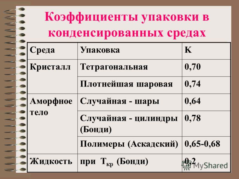Коэффициенты упаковки в конденсированных средах СредаУпаковкаK КристаллТетрагональная0,70 Плотнейшая шаровая0,74 Аморфное тело Случайная - шары0,64 Случайная - цилиндры (Бонди) 0,78 Полимеры (Аскадский)0,65-0,68 Жидкостьпри Т кр (Бонди)0,2