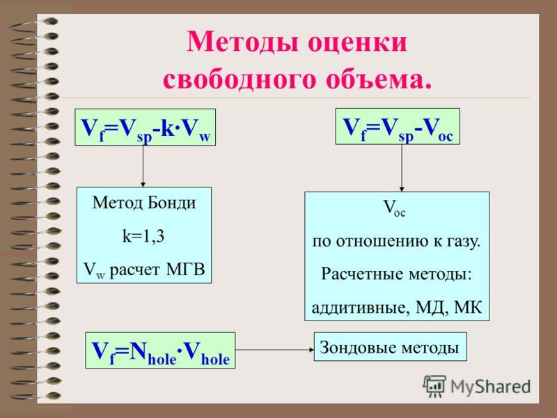 Методы оценки свободного объема. V f =V sp -k·V w Метод Бонди k=1,3 V w расчет МГВ V f =V sp -V oc V f =N hole ·V hole V oc по отношению к газу. Расчетные методы: аддитивные, МД, МК Зондовые методы