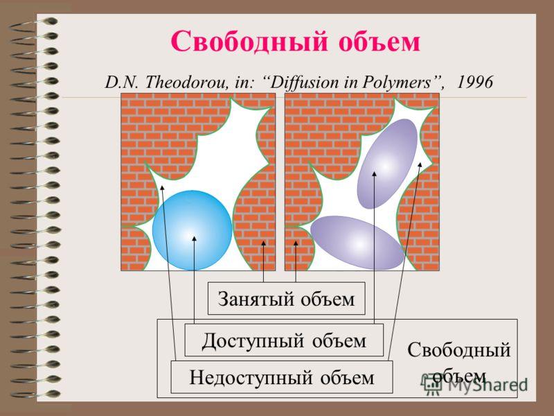 Свободный объем D.N. Theodorou, in: Diffusion in Polymers, 1996 Занятый объем Доступный объем Недоступный объем Свободный объем