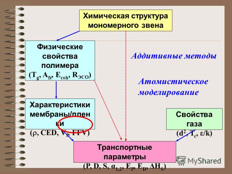 Характеристики мембраны/плен ки (, CED, V f, FFV) Транспортные параметры (P, D, S, α 1,2, E P, E D, ΔH S ) Свойства газа (d 2, T c, ε/k) Физические свойства полимера (T g, A fr, E coh, R ЭСО ) Химическая структура мономерного звена Атомистическое мод