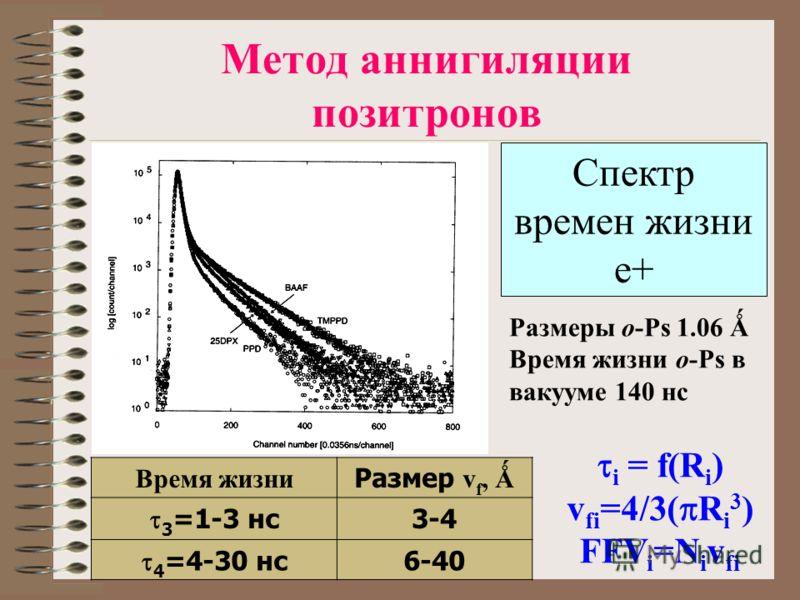 Метод аннигиляции позитронов Спектр времен жизни e+ Время жизни Размер v f, Ǻ 3 =1-3 нс 3-4 4 =4-30 нс 6-40 Размеры o-Ps 1.06 Ǻ Время жизни o-Ps в вакууме 140 нс i = f(R i ) v fi =4/3( R i 3 ) FFV i =N i v fi