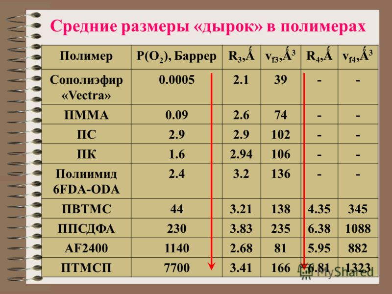 Средние размеры «дырок» в полимерах ПолимерP(O 2 ), БаррерR3,ǺR3,Ǻv f3,Ǻ 3 R4,ǺR4,Ǻv f4,Ǻ 3 Сополиэфир «Vectra» 0.00052.139-- ПММА0.092.674-- ПС2.9 102-- ПК1.62.94106-- Полиимид 6FDA-ODA 2.43.2136-- ПВТМС443.211384.35345 ППСДФА2303.832356.381088 AF24