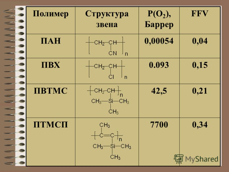 ПолимерСтруктура звена P(O 2 ), Баррер FFV ПАН0,000540,04 ПВХ0.0930,15 ПВТМС42,50,21 ПТМСП77000,34
