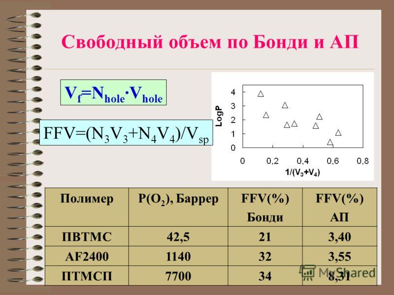 Свободный объем по Бонди и АП ПолимерP(O 2 ), БаррерFFV(%) Бонди FFV(%) АП ПВТМС42,521213,40 AF24001140323,55 ПТМСП7700348,31 V f =N hole ·V hole FFV=(N 3 V 3 +N 4 V 4 )/V sp