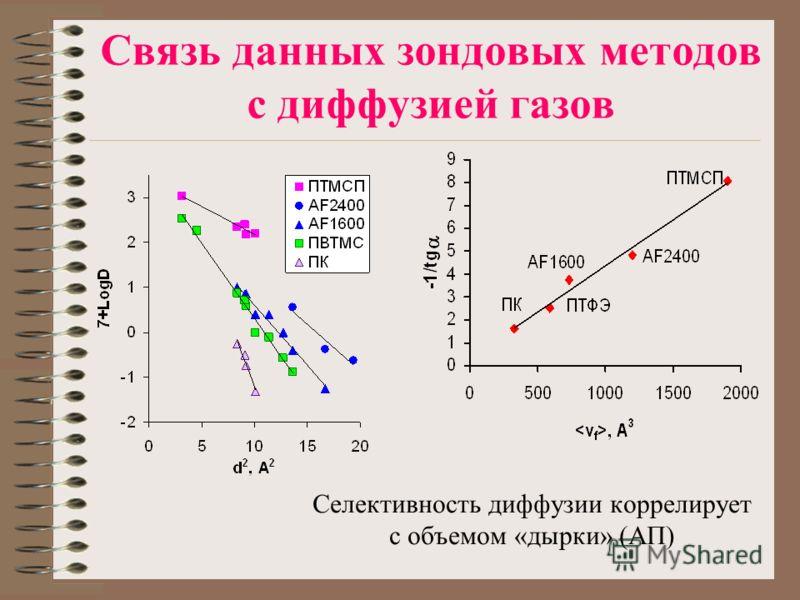 Связь данных зондовых методов с диффузией газов Селективность диффузии коррелирует с объемом «дырки» (АП)