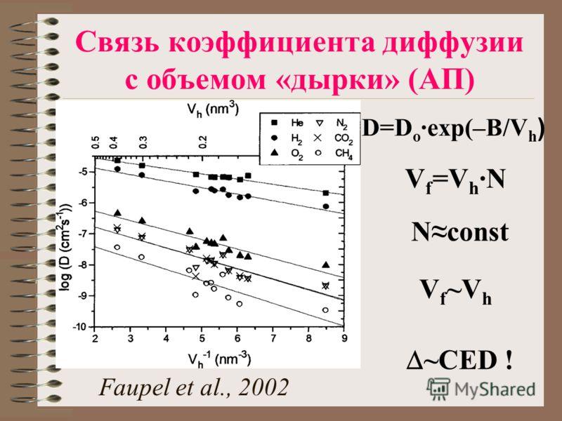 Связь коэффициента диффузии с объемом «дырки» (АП) D=D o ·exp(–B/V h ) Faupel et al., 2002 V f =V h ·N Nconst V f ~V h ~CED !
