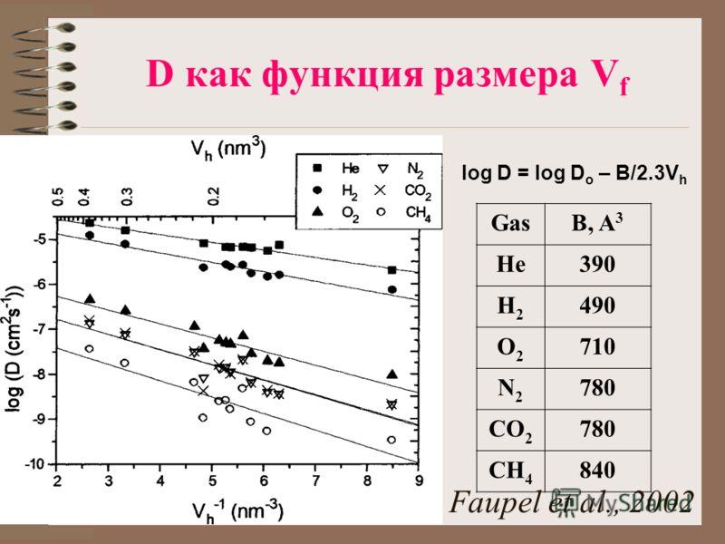 D как функция размера V f GasB, A 3 He390 H2H2 490 O2O2 710 N2N2 780 CO 2 780 CH 4 840 log D = log D o – B/2.3V h Faupel et al., 2002