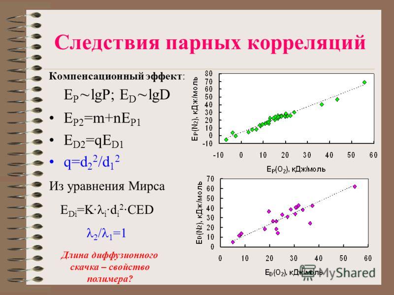 Следствия парных корреляций Компенсационный эффект: E P lgP; E D lgD E P2 =m+nE P1 E D2 =qE D1 q=d 2 2 /d 1 2 Из уравнения Мирса E Di =K i d i 2 CED 2 / 1 =1 Длина диффузионного скачка – свойство полимера?