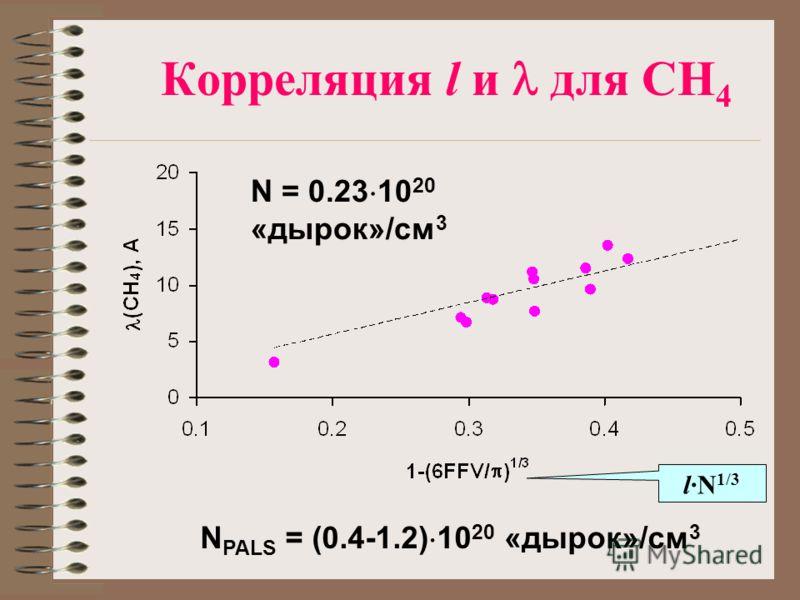 Корреляция l и для CH 4 N = 0.23 10 20 «дырок»/см 3 N PALS = (0.4-1.2) 10 20 «дырок»/см 3 l·N 1/3