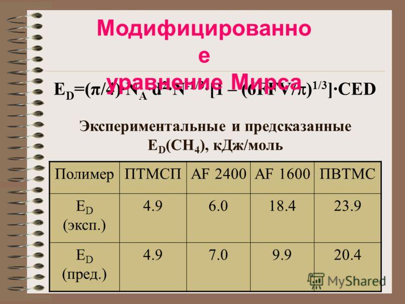 E D =(π/4)·N A ·d 2 ·N -1/3 ·[1 – (6FFV/ ) 1/3 ]·CED Модифицированно е уравнение Мирса Экспериментальные и предсказанные E D (CH 4 ), кДж/моль ПолимерПТМСПAF 2400AF 1600ПВТМС E D (эксп.) 4.96.018.423.9 E D (пред.) 4.97.09.920.4
