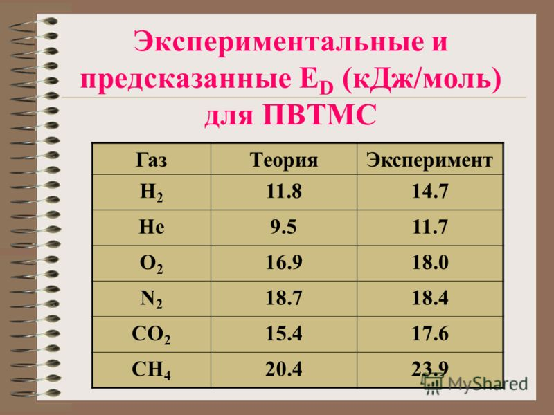 Экспериментальные и предсказанные E D (кДж/моль) для ПВТМС ГазТеорияЭксперимент H2H2 11.814.7 He9.511.7 O2O2 16.918.0 N2N2 18.718.4 CO 2 15.417.6 CH 4 20.423.9