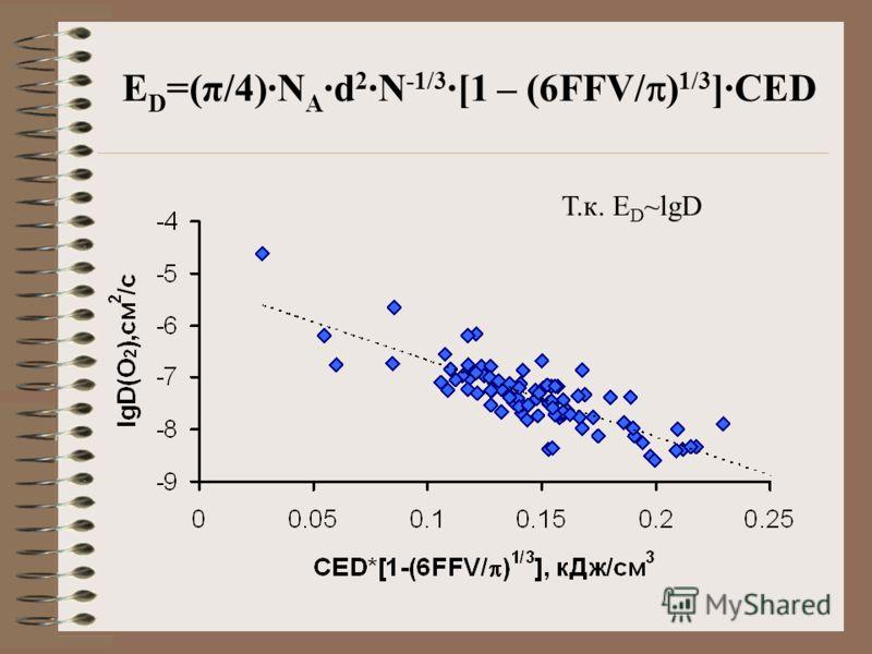 E D =(π/4)·N A ·d 2 ·N -1/3 ·[1 – (6FFV/ ) 1/3 ]·CED Т.к. E D ~lgD