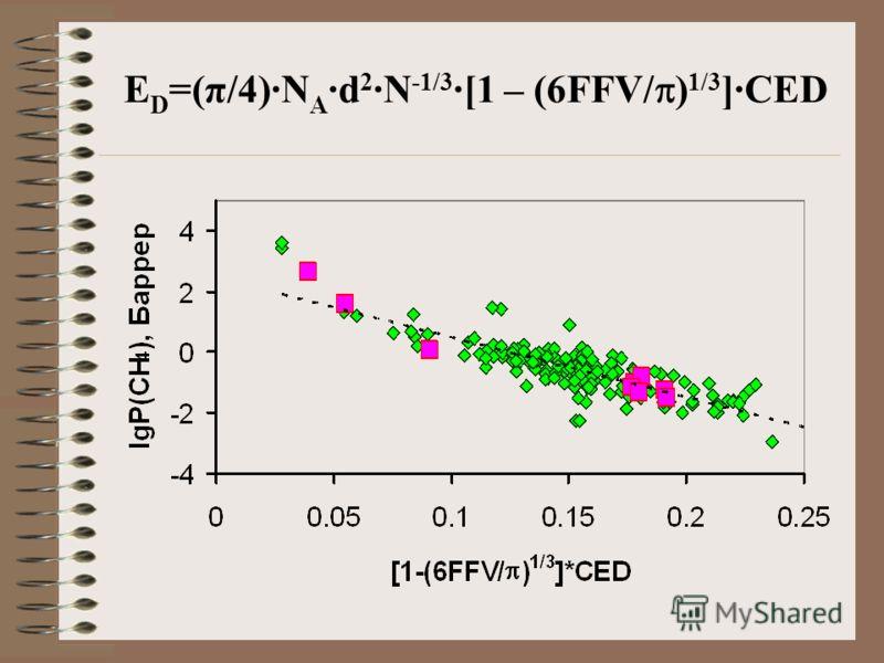 E D =(π/4)·N A ·d 2 ·N -1/3 ·[1 – (6FFV/ ) 1/3 ]·CED