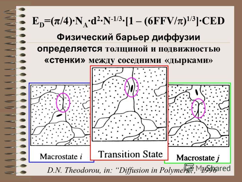 Физический барьер диффузии определяется толщиной и подвижностью «стенки» между соседними «дырками» D.N. Theodorou, in: Diffusion in Polymers, 1996 E D =(π/4)·N A ·d 2 ·N -1/3 ·[1 – (6FFV/ ) 1/3 ]·CED