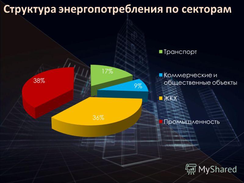 Структура энергопотребления по секторам