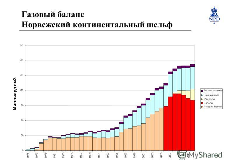10 Газовый баланс Норвежский континентальный шельф 20092011 Миллиард см3 Топливо и факелы Закачка газа Ресурсы Запасы Историч. экспорт
