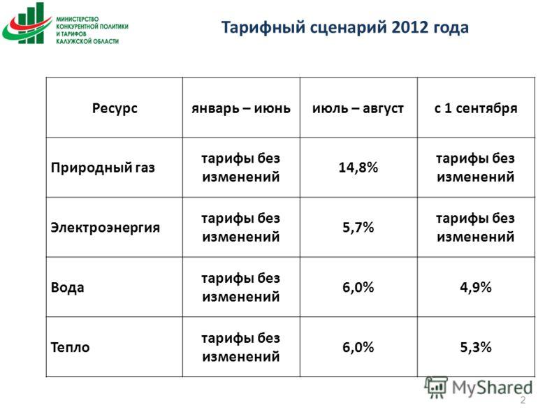 Тарифный сценарий 2012 года 2 Ресурсянварь – июньиюль – августс 1 сентября Природный газ тарифы без изменений 14,8% тарифы без изменений Электроэнергия тарифы без изменений 5,7% тарифы без изменений Вода тарифы без изменений 6,0%4,9% Тепло тарифы без