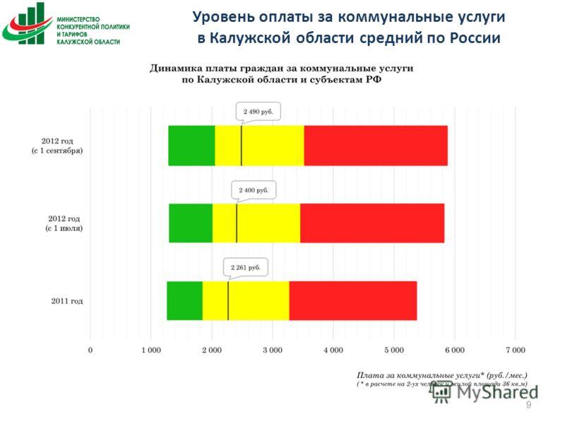 Уровень оплаты за коммунальные услуги в Калужской области средний по России 9
