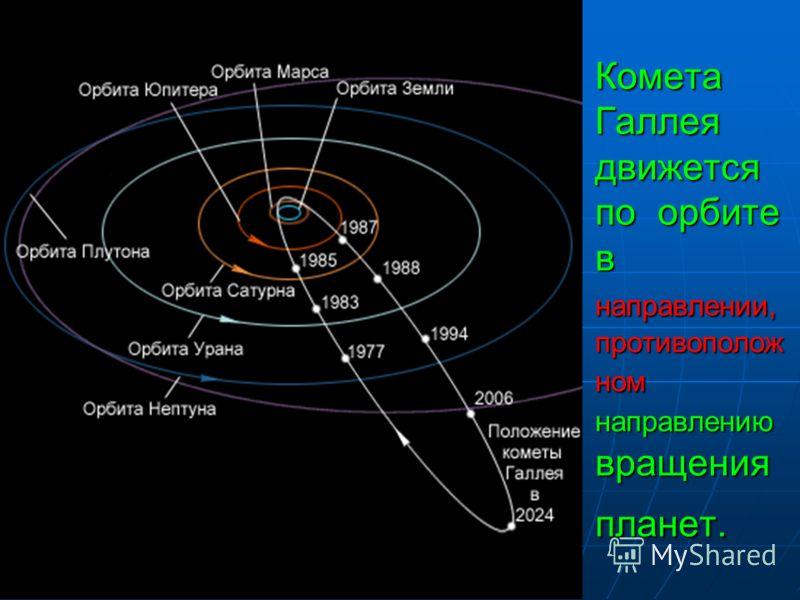 Комета Галлея движется по орбите в направлении, противополож ном направлению вращения планет.