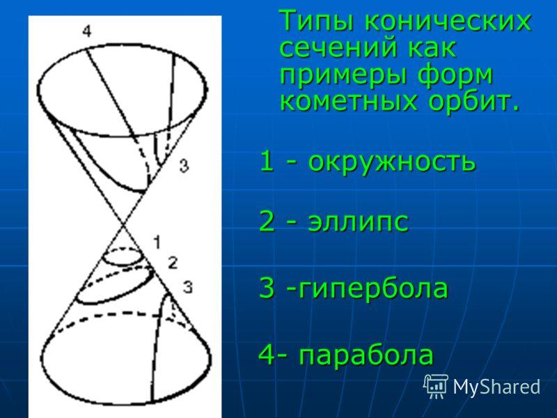 Типы конических сечений как примеры форм кометных орбит. 1 - окружность 2 - эллипс 3 -гипербола 4- парабола