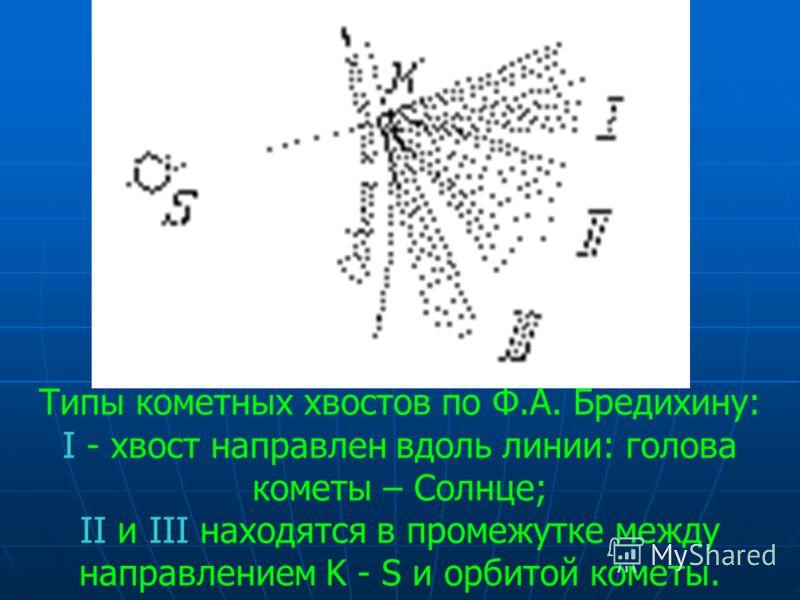 Типы кометных хвостов по Ф.А. Бредихину: I - хвост направлен вдоль линии: голова кометы – Солнце; II и III находятся в промежутке между направлением K - S и орбитой кометы.