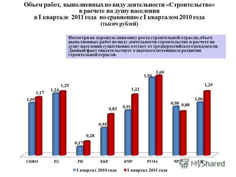 Объем работ, выполненных по виду деятельности «Строительство» в расчете на душу населения в I квартале 2011 года по сравнению с I кварталом 2010 года (тысяч рублей) Несмотря на хорошую динамику роста строительной отрасли, объем выполненных работ по в