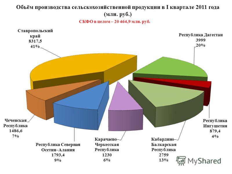 Объём производства сельскохозяйственной продукции в I квартале 2011 года (млн. руб.) СКФО в целом – 20 464,9 млн. руб.