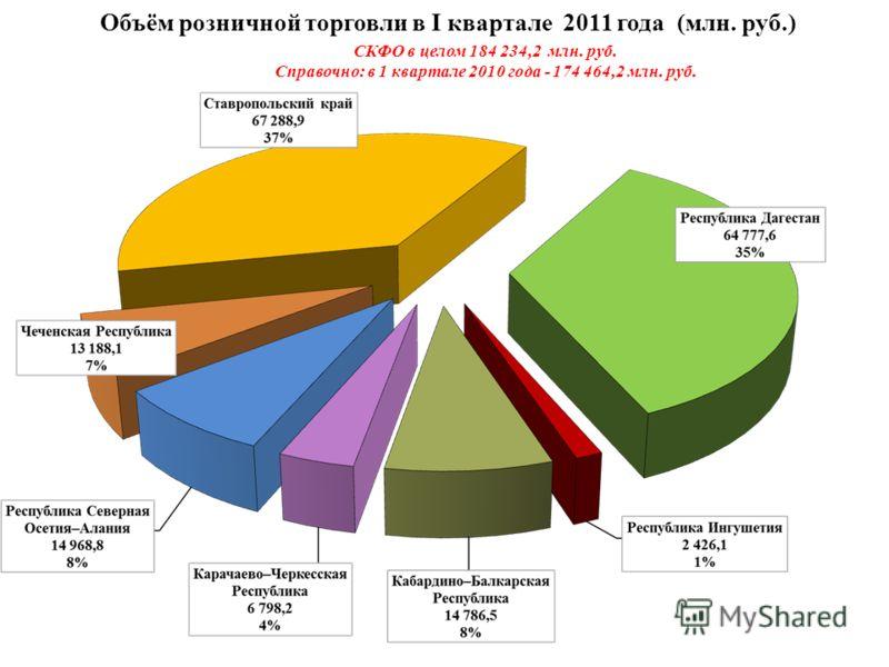 Объём розничной торговли в I квартале 2011 года (млн. руб.) СКФО в целом 184 234,2 млн. руб. Справочно: в 1 квартале 2010 года - 174 464,2 млн. руб.