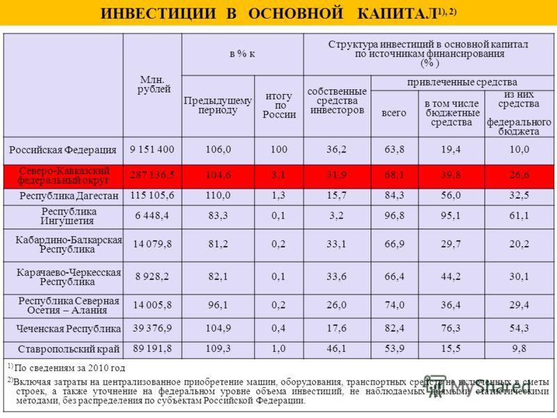Млн. рублей в % к Структура инвестиций в основной капитал по источникам финансирования (% ) Предыдущему периоду итогу по России собственные средства инвесторов привлеченные средства всего в том числе бюджетные средства из них средства федерального бю