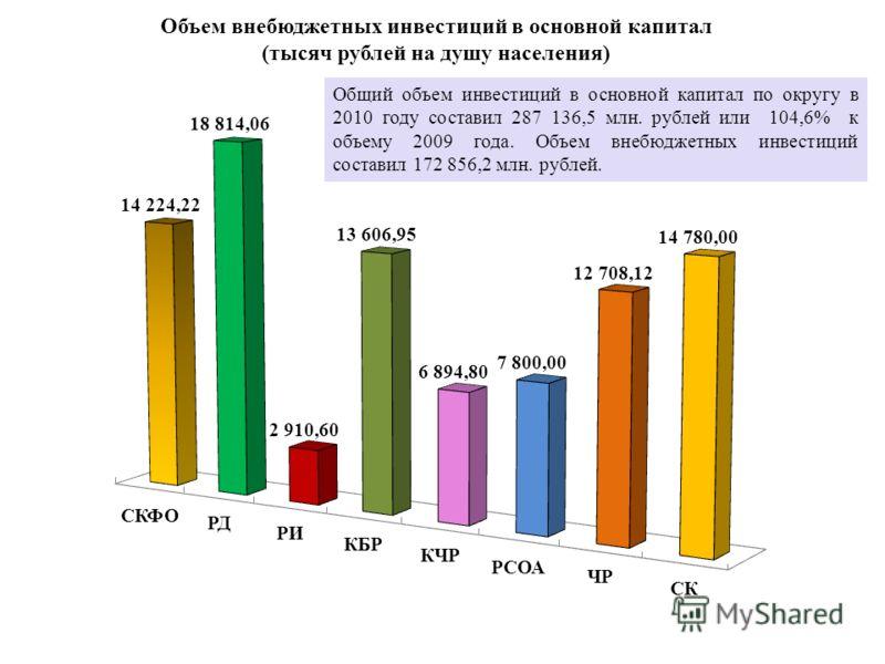 Объем внебюджетных инвестиций в основной капитал (тысяч рублей на душу населения) Общий объем инвестиций в основной капитал по округу в 2010 году составил 287 136,5 млн. рублей или 104,6% к объему 2009 года. Объем внебюджетных инвестиций составил 172