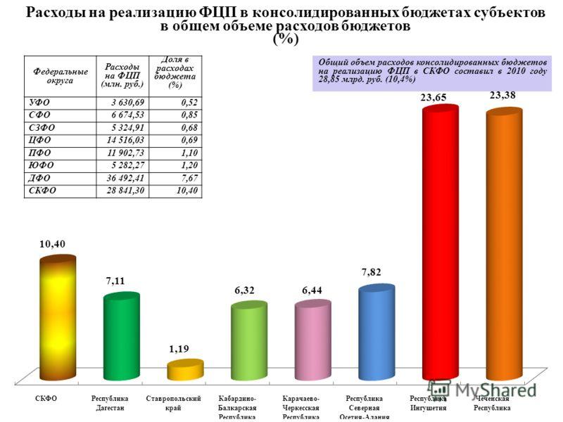 Расходы на реализацию ФЦП в консолидированных бюджетах субъектов в общем объеме расходов бюджетов (%) Общий объем расходов консолидированных бюджетов на реализацию ФЦП в СКФО составил в 2010 году 28,85 млрд. руб. (10,4%) Федеральные округа Расходы на