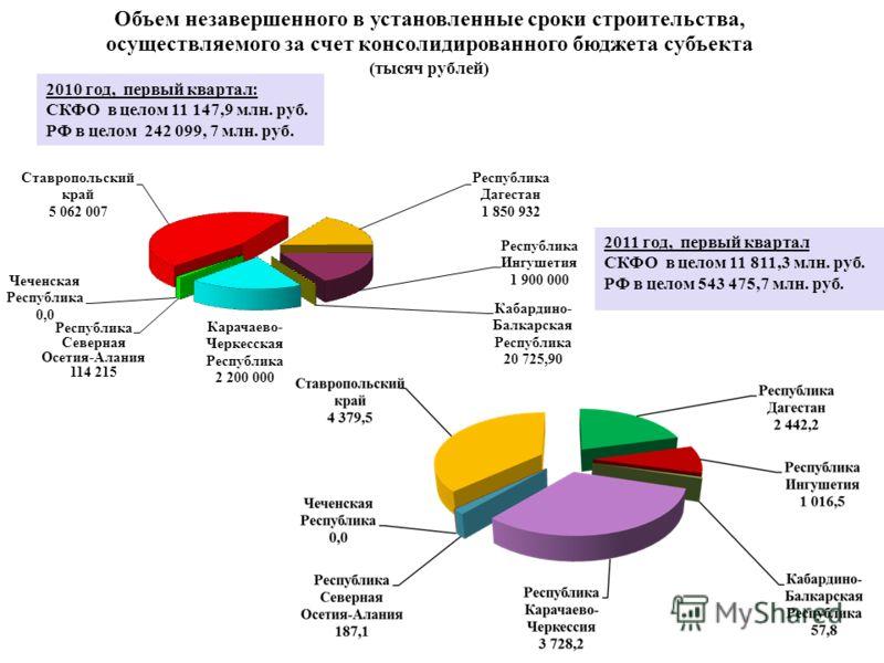 Объем незавершенного в установленные сроки строительства, осуществляемого за счет консолидированного бюджета субъекта (тысяч рублей) 2011 год, первый квартал СКФО в целом 11 811,3 млн. руб. РФ в целом 543 475,7 млн. руб. 2010 год, первый квартал: СКФ