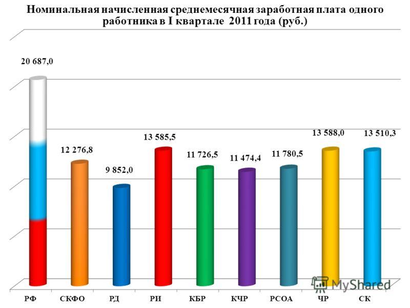 Номинальная начисленная среднемесячная заработная плата одного работника в I квартале 2011 года (руб.)