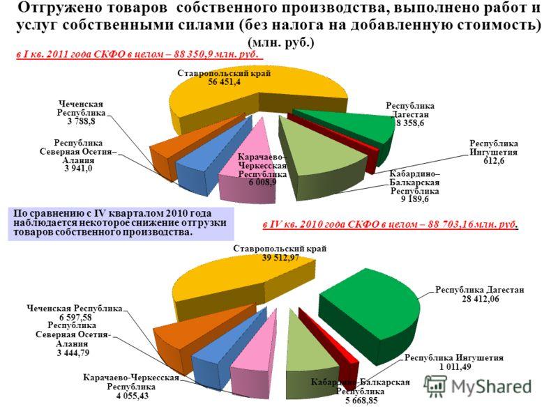 Отгружено товаров собственного производства, выполнено работ и услуг собственными силами (без налога на добавленную стоимость) (млн. руб.) в I кв. 2011 года СКФО в целом – 88 350,9 млн. руб. в IV кв. 2010 года СКФО в целом – 88 703,16 млн. руб. По ср