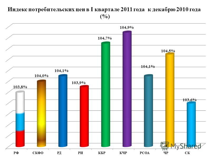 Индекс потребительских цен в I квартале 2011 года к декабрю 2010 года (%)