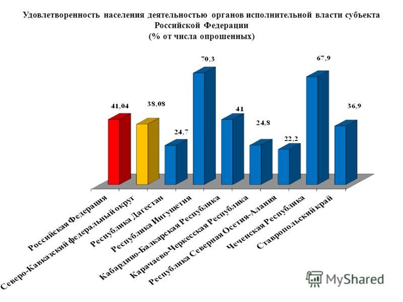 Удовлетворенность населения деятельностью органов исполнительной власти субъекта Российской Федерации (% от числа опрошенных)