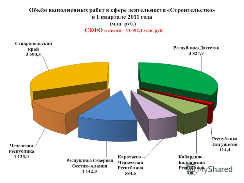 Объём выполненных работ в сфере деятельности «Строительство» в I квартале 2011 года (млн. руб.) СКФО в целом – 11 092,1 млн. руб.