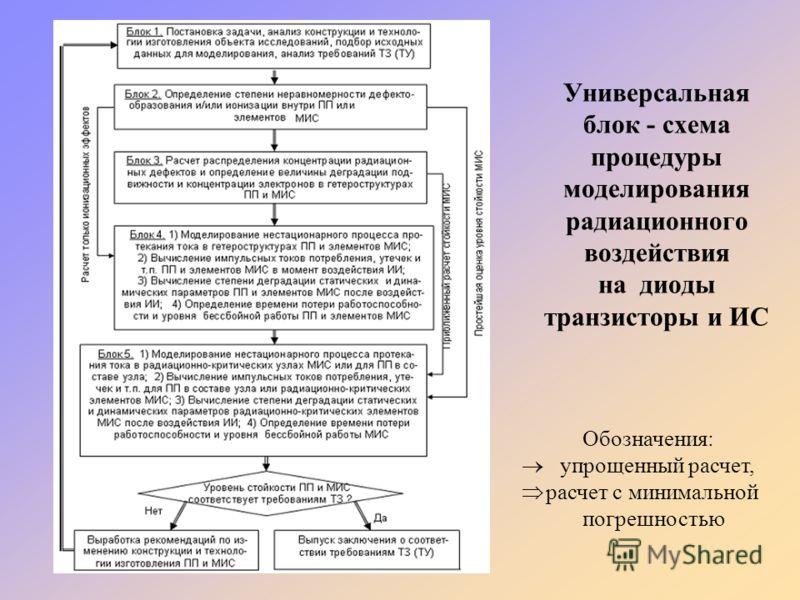 Универсальная блок - схема процедуры моделирования радиационного воздействия на диоды транзисторы и ИС Обозначения: упрощенный расчет, расчет с минимальной погрешностью