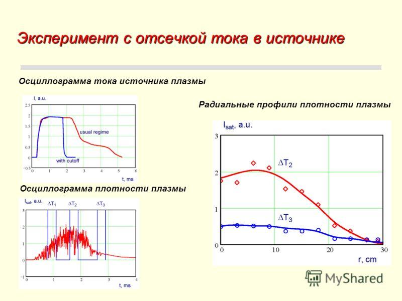 Эксперимент с отсечкой тока в источнике Осциллограмма тока источника плазмы Осциллограмма плотности плазмы Радиальные профили плотности плазмы