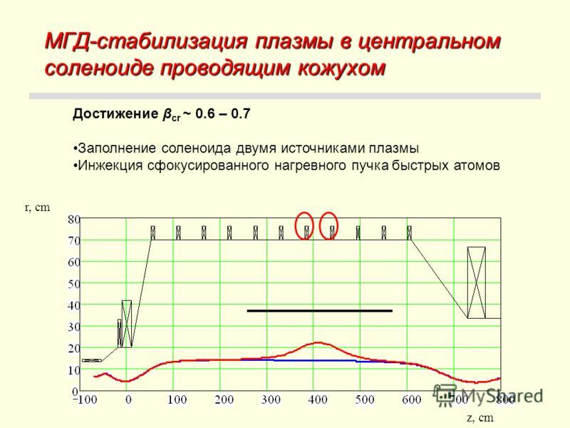 МГД-стабилизация плазмы в центральном соленоиде проводящим кожухом r, cm z, cm Достижение β cr ~ 0.6 – 0.7 Заполнение соленоида двумя источниками плазмы Инжекция сфокусированного нагревного пучка быстрых атомов